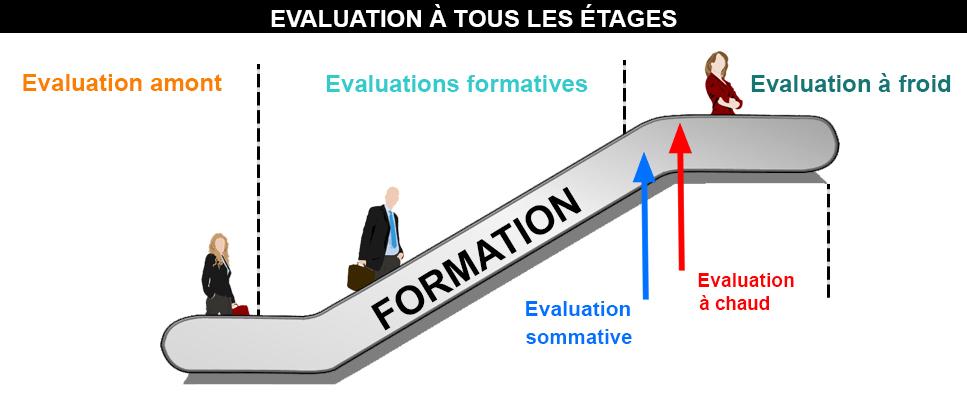 Evaluation dans les formations