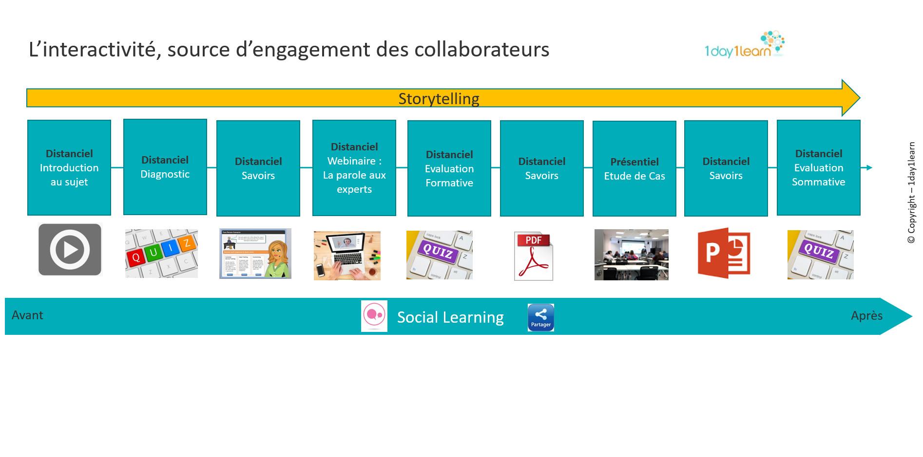 illustration-Article-Interactivité Le e-learning et l'interactivité.