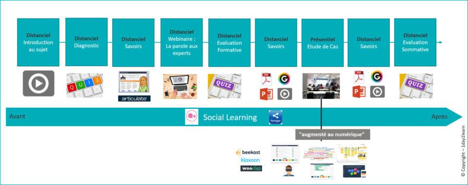 Sequencement-élaboré-960x381 Le Blended Learning : au cœur de vos projets de digitalisation des formations