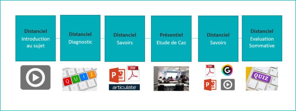 Sequencement-simple-960x362 Le Blended Learning : au cœur de vos projets de digitalisation des formations
